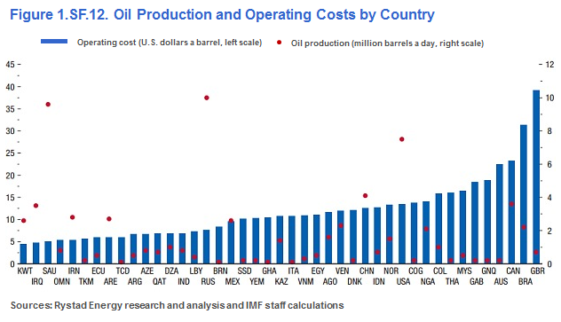 Oil Production and Operating Costs by Country